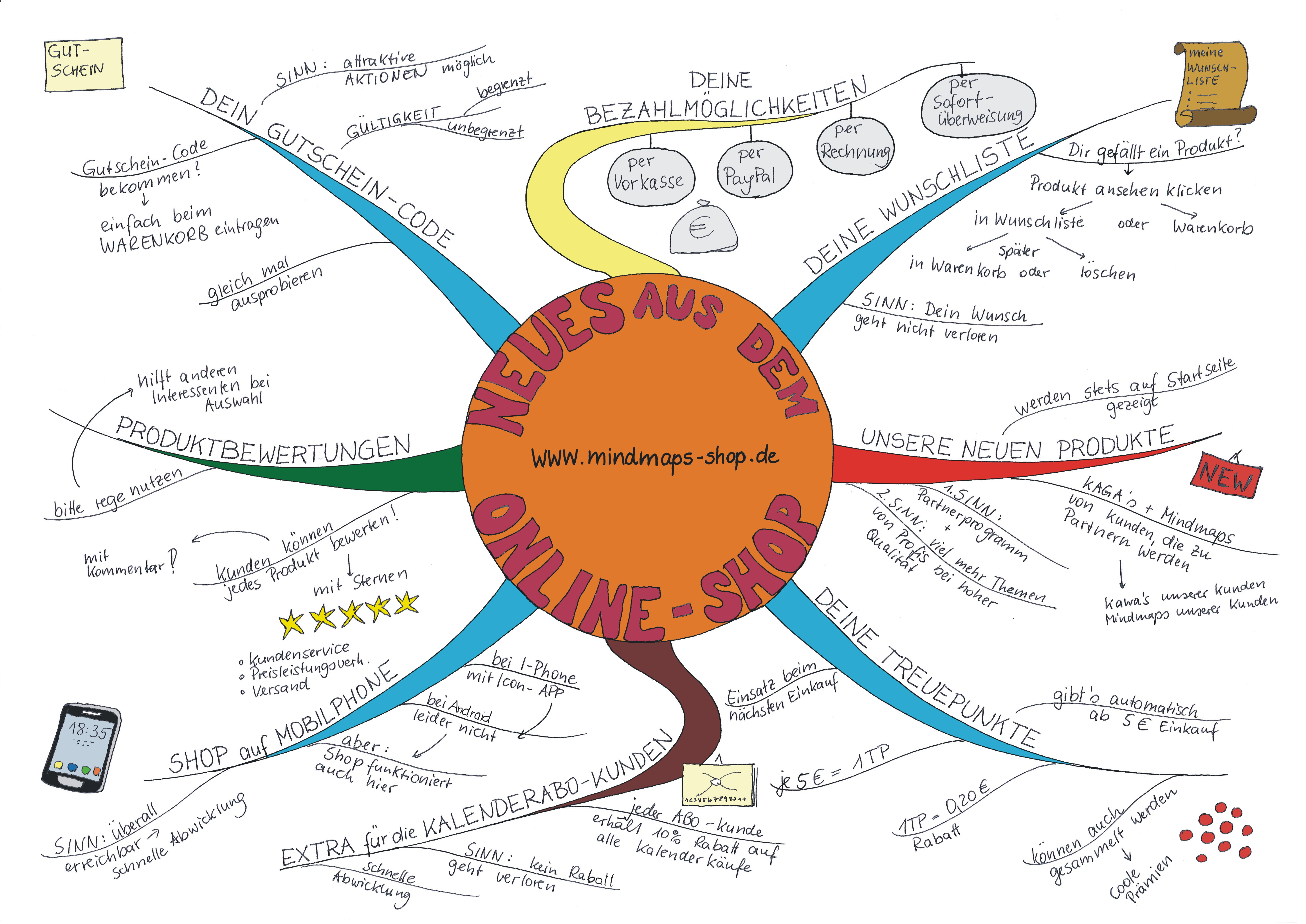 mind mapping online with Mindmapping In Anwendung Neuestes Vom Onlineshop on Driving More Valuable Customer Journeys With Emotion Mapping Part 1 further Mind Mapping Software Review furthermore Les 7 Merveilles Du Monde Nouvelles additionally DTxX moreover Why Blogging Will Be Crucially Important For Interior Designers In 2013.