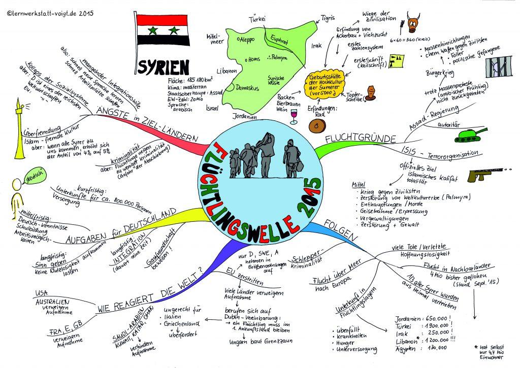 Ein Mindmap zur Flüchtlingswelle in Deutschland