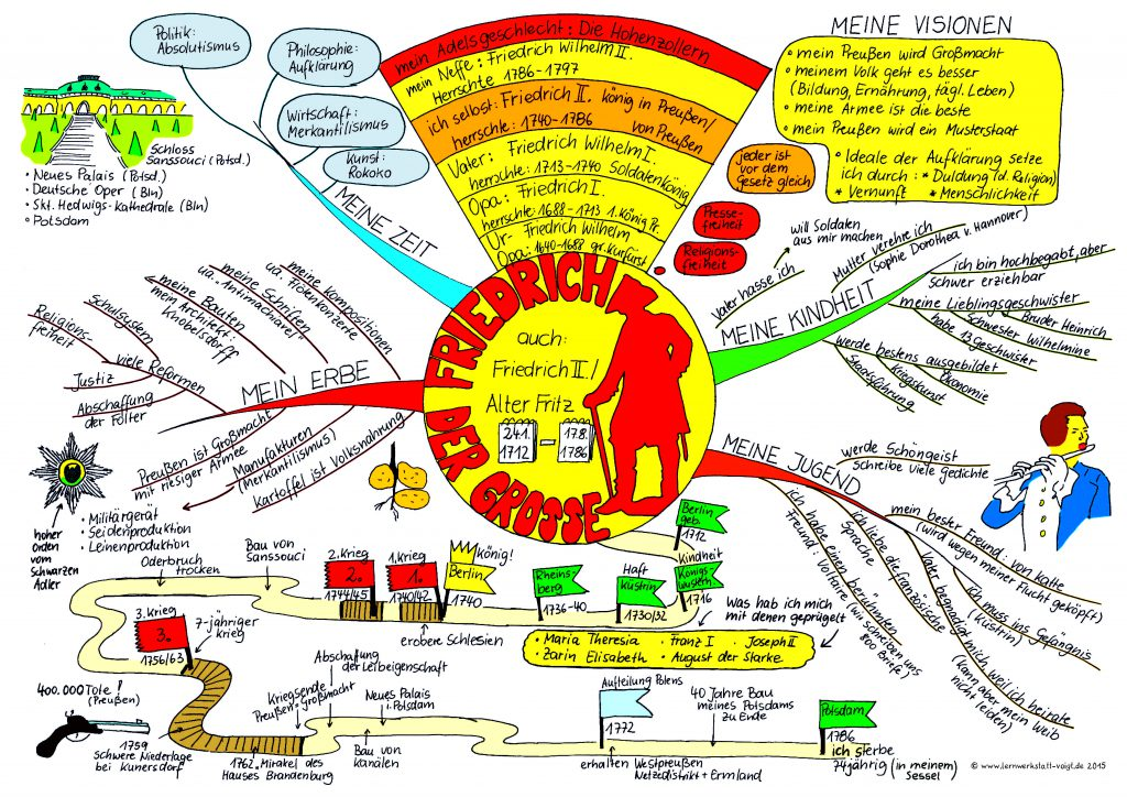 Ein Mindmap zum Thema Friedrich der Große