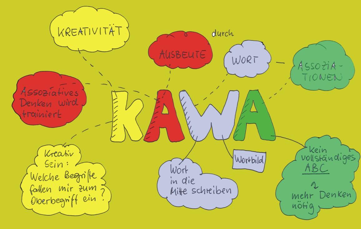 Ein KAWA-KAWA